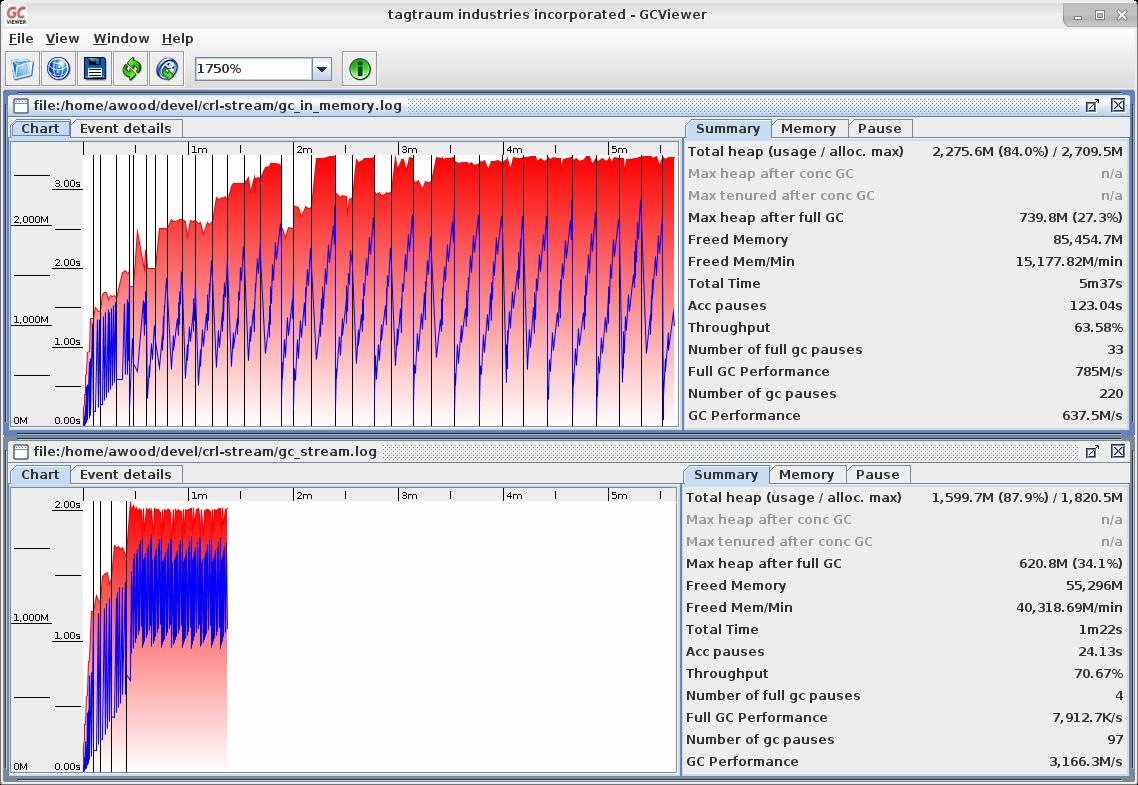 Visualization of X509CRLStream's benchmarks
